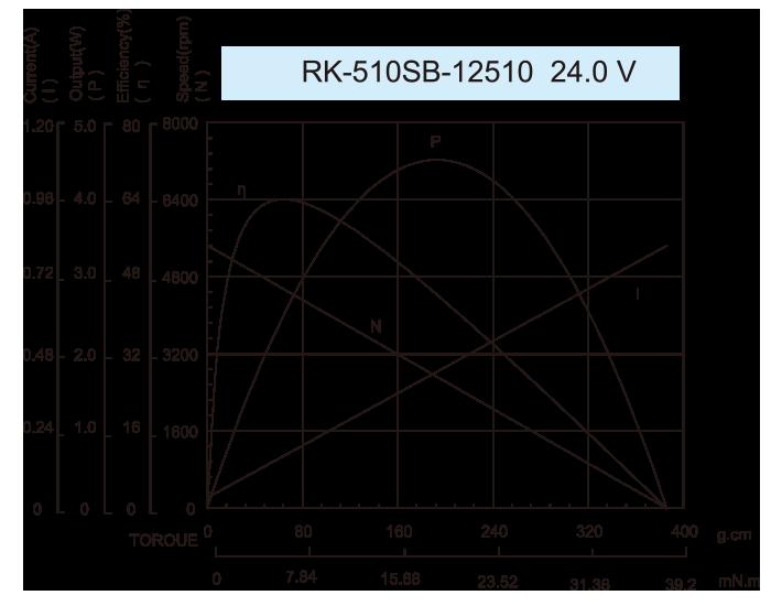 齿轮箱电动37JPG3429_RK-510SB-12510-24.0V