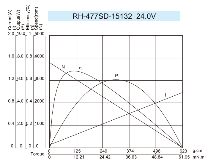 DC-Motor_RH-477SD-15132-24.0V