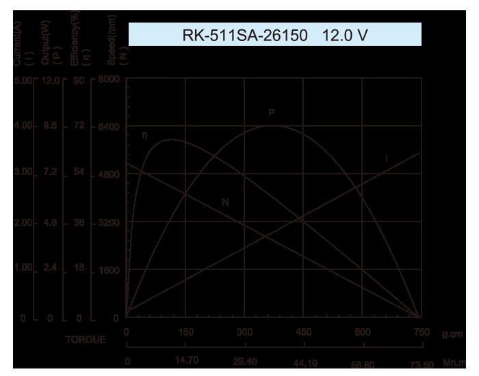 DC-Motor_RK-511SA-26150-12.0V
